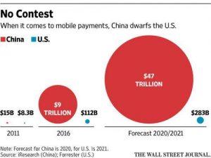 全球移动支付之争:阿里 腾讯遥遥领先于硅谷