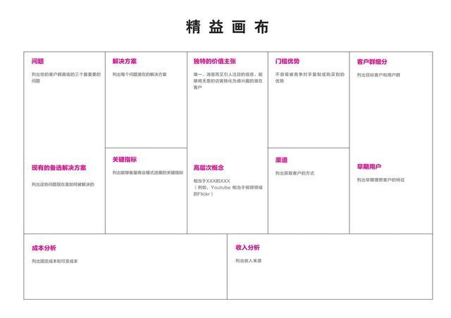 """倪云华:用一页纸的""""精益画布""""梳理你的商业模式图片"""