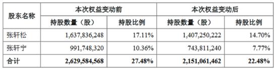 永辉超市:协议转让股份予林芝腾讯完成过户