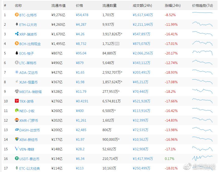 今日主流币价格一览,数据来源:区块链百科