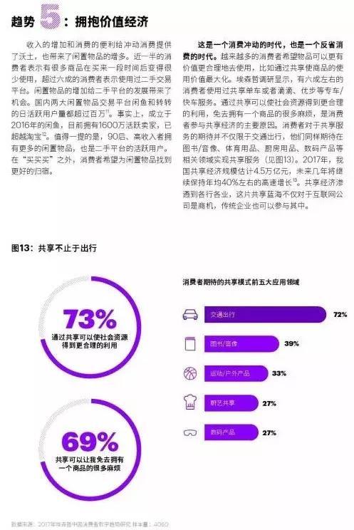 氢创社|中国消费市场洞察