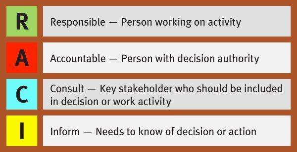管理工具RACI|如何提升团队成员任务执行的效率和责任感?(二)